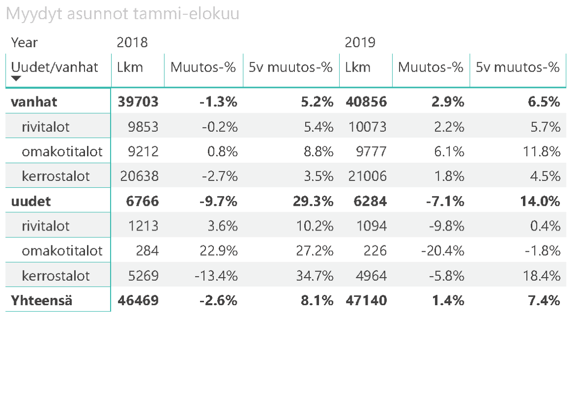 ASUNTOMARKKINAT EIVÄT OLE TAANTUMASSA – 2019 TAMMI-ELOKUUN LUVUT OVAT EDELLÄ EDELLISIÄ VUOSIA